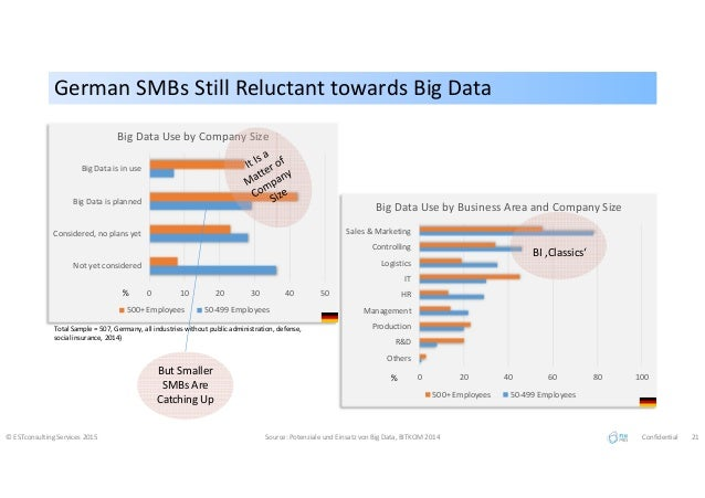 German SMBs Still Reluctant towards Big DataGerman SMBs Still Reluctant towards Big Data © ESTconsulting Services 2015 Sou...