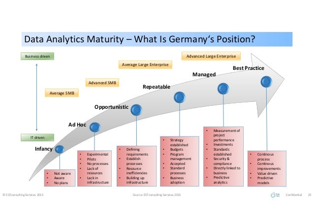 Industrial Internet Big Data German Market Study