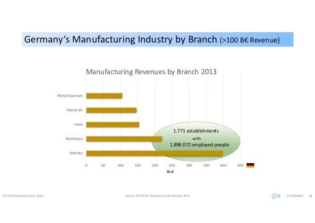 0 50 100 150 200 250 300 350 400 450 Vehicles Machinery Food Chemicals Metal Structure Manufacturing Revenues by Branch 20...