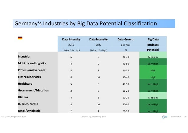 Germany's Industries by Big Data Potential ClassificationGermany's Industries by Big Data Potential Classification © ESTco...