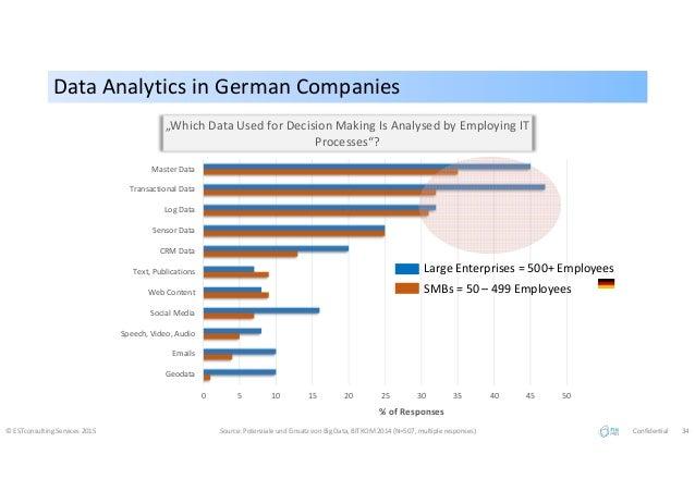 Data Analytics in German CompaniesData Analytics in German Companies © ESTconsulting Services 2015 Source: Potenziale und ...