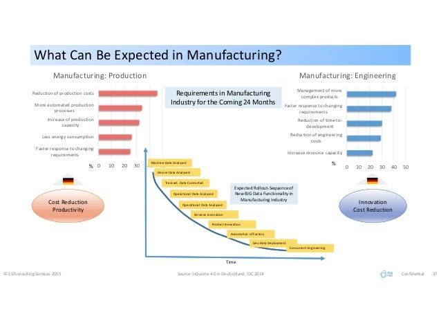 What Can Be Expected in Manufacturing?What Can Be Expected in Manufacturing? © ESTconsulting Services 2015 Source: Industr...
