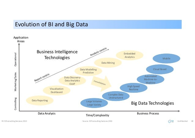 Evolution of BI and Big DataEvolution of BI and Big Data © ESTconsulting Services 2015 Source: ESTconsulting Services 2015...