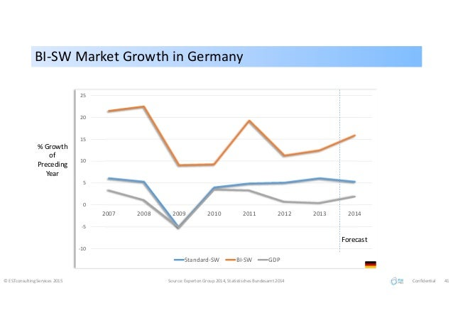 BI-SW Market Growth in GermanyBI-SW Market Growth in Germany © ESTconsulting Services 2015 Source: Experton Group 2014, St...