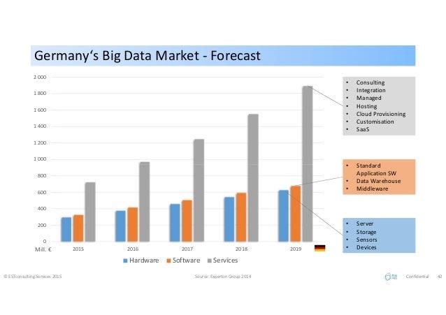 Germany's Big Data Market - ForecastGermany's Big Data Market - Forecast © ESTconsulting Services 2015 Source: Experton Gr...
