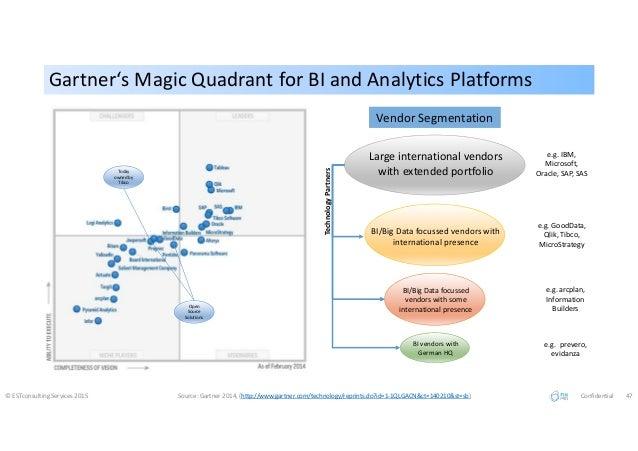 Gartner's Magic Quadrant for BI and Analytics PlatformsGartner's Magic Quadrant for BI and Analytics Platforms © ESTconsul...
