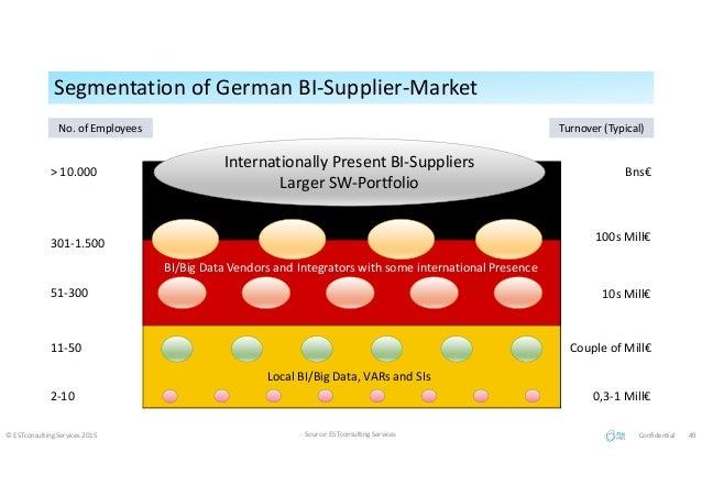Segmentation of German BI-Supplier-MarketSegmentation of German BI-Supplier-Market © ESTconsulting Services 2015 Source: E...