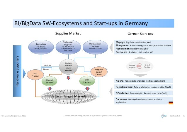 BI/BigData SW-Ecosystems and Start-ups in GermanyBI/BigData SW-Ecosystems and Start-ups in Germany © ESTconsulting Service...