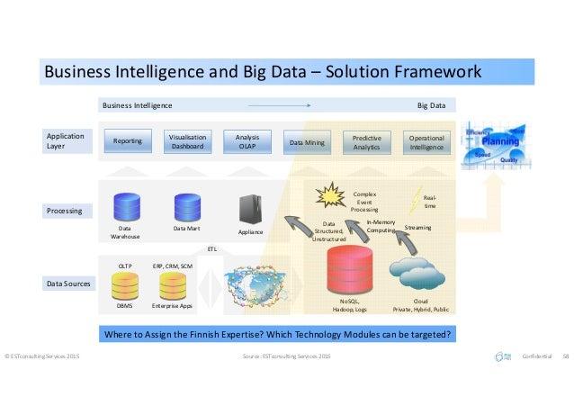 Business Intelligence and Big Data – Solution FrameworkBusiness Intelligence and Big Data – Solution Framework © ESTconsul...