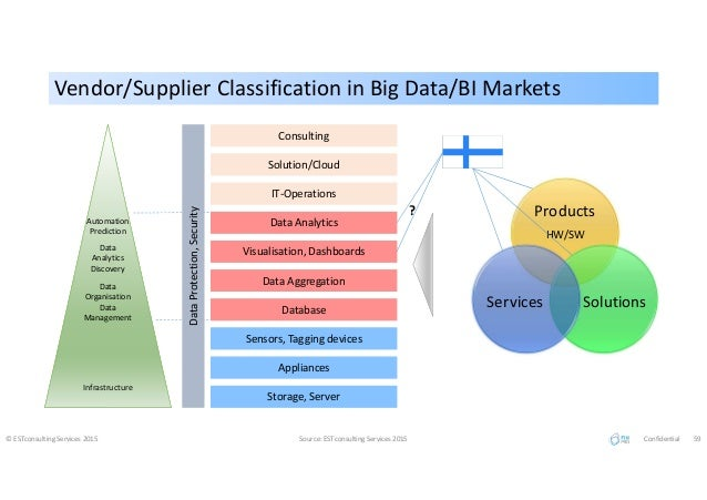 Vendor/Supplier Classification in Big Data/BI MarketsVendor/Supplier Classification in Big Data/BI Markets © ESTconsulting...