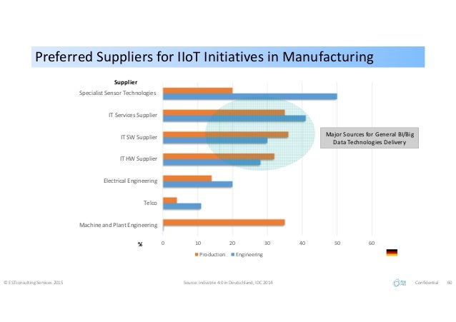 Preferred Suppliers for IIoT Initiatives in ManufacturingPreferred Suppliers for IIoT Initiatives in Manufacturing © ESTco...