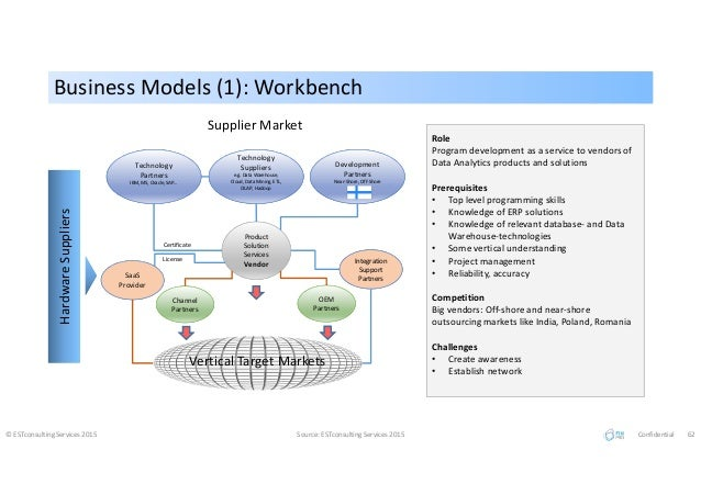 Business Models (1): WorkbenchBusiness Models (1): Workbench © ESTconsulting Services 2015 Source: ESTconsulting Services ...