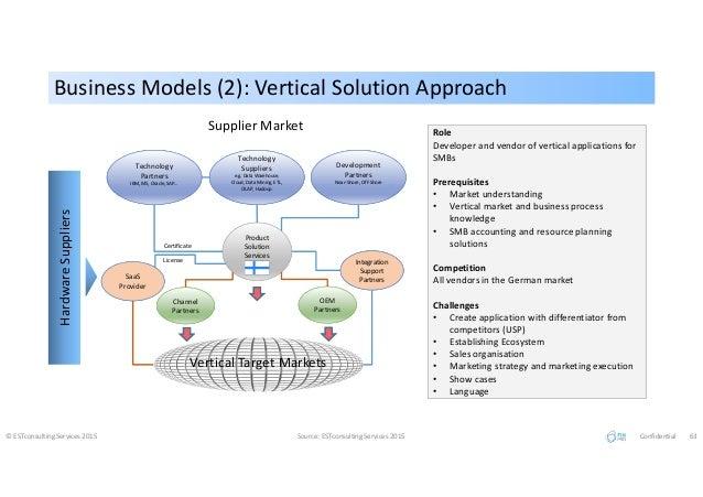 Business Models (2): Vertical Solution ApproachBusiness Models (2): Vertical Solution Approach © ESTconsulting Services 20...