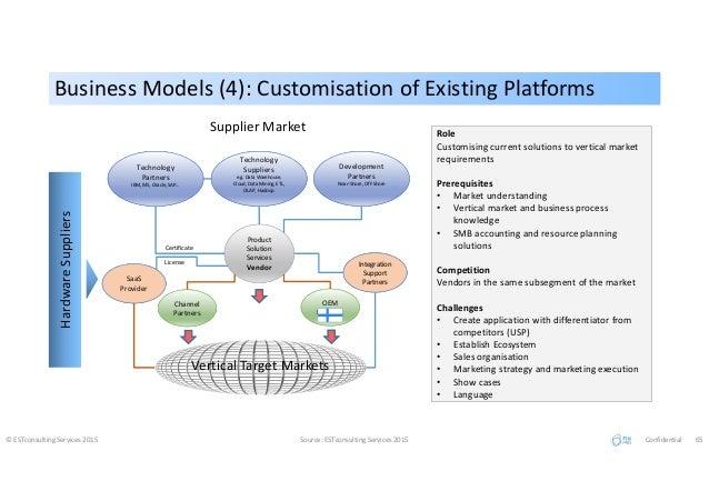 Business Models (4): Customisation of Existing PlatformsBusiness Models (4): Customisation of Existing Platforms © ESTcons...