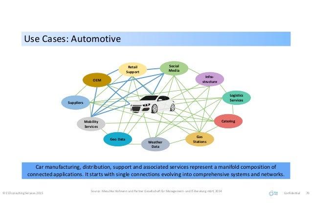 Use Cases: AutomotiveUse Cases: Automotive © ESTconsulting Services 2015 Source: Mieschke Hofmann und Partner Gesellschaft...