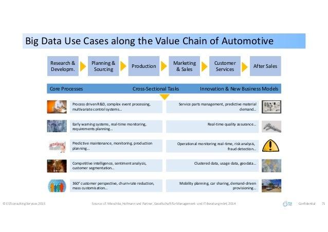 Big Data Use Cases along the Value Chain of AutomotiveBig Data Use Cases along the Value Chain of Automotive © ESTconsulti...