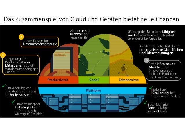 Industrial internet big data german market study