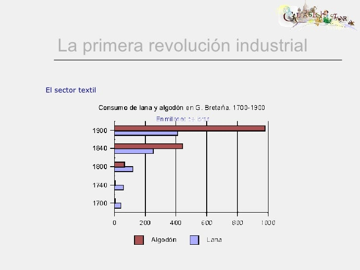 La primera revolución industrial El sector textil