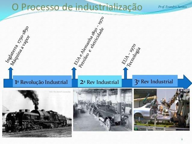 O Processo de industrialização                          Prof. Evandro Santos1ª Revolução Industrial   2ª Rev Industrial   ...