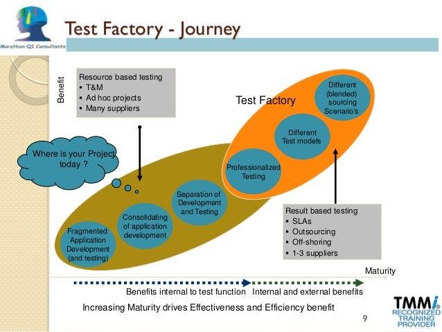 Industrialization of testing