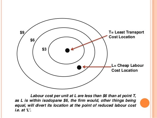 Weber's least cost theory and basics of industrial location