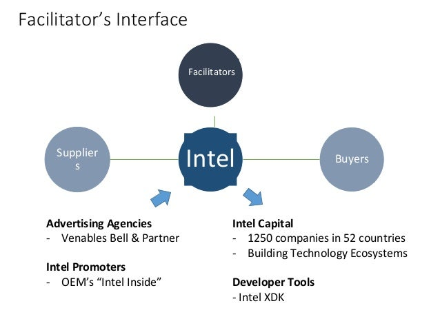 Intel case study marketing