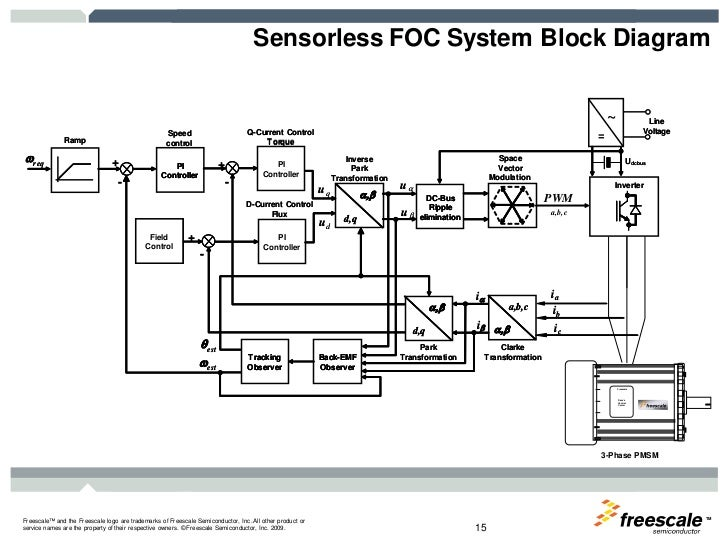 Block Diagram Of Pwm Inverter Block Diagram Of