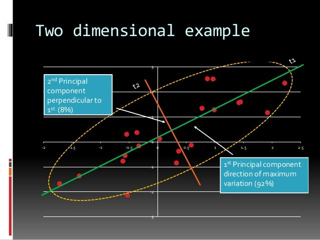 one dimensional optimization What is an effective algorithm for nesting 1 dimensional lengths into  1-dimensional nesting algorithm  all possibilities and select the best one.
