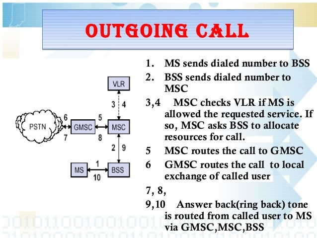 Bsnl Ring Back Number
