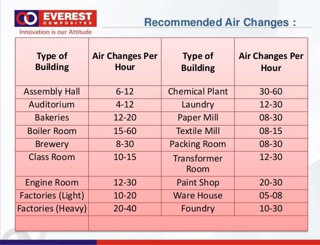 Air Changes Per Hour : Everlast light flow