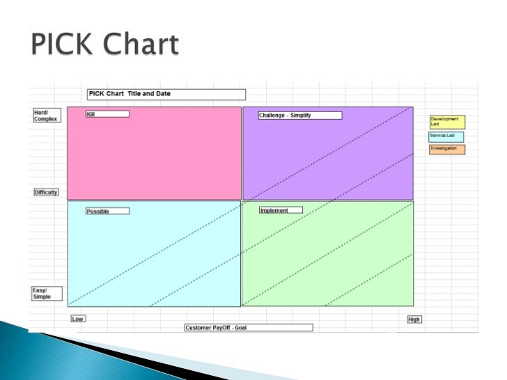 ACCT2118 Industrial Project Skill Audit – Pick Chart