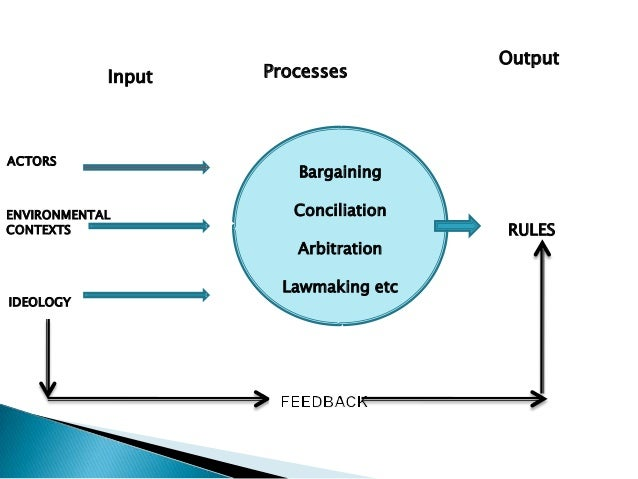 Output            Input   ProcessesACTORS                       BargainingENVIRONMENTAL          ConciliationCONTEXTS     ...