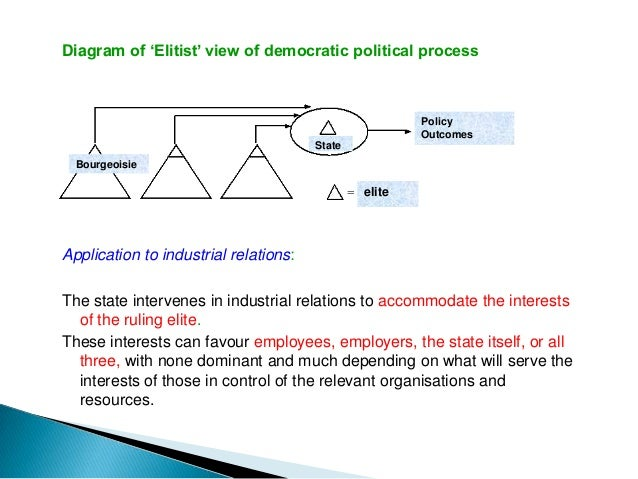 Diagram of 'Marxist' view of democratic political process                                                 Policy  Bourgeoi...