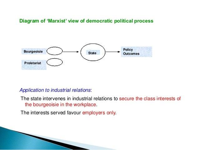 Diagram of 'Corporatist' view of democratic political process                                         State           Poli...