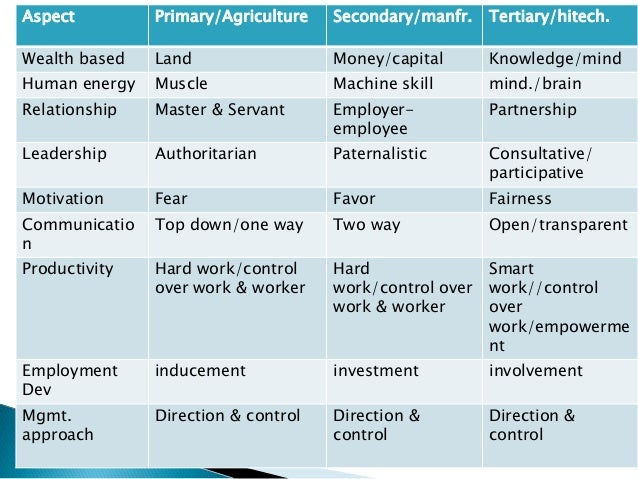 Aspect         Primary/Agriculture   Secondary/manfr.    Tertiary/hitech.Wealth based   Land                  Money/capita...