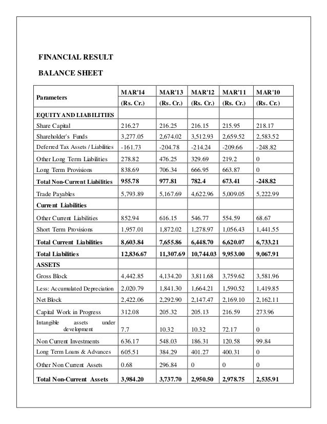 amul balance sheet Annual report 2015-16 1  two decades a comfortable balance of payments situation and benign inflation for 2015-16, inflation based on the consumer.