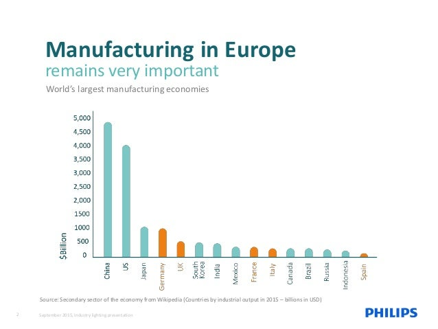 Manufacturing in Europe remains very important World's largest manufacturing economies Source: Secondary sector of the eco...