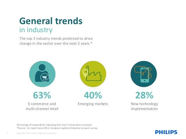 63% E-commerce and multi-channel retail Percentage of respondents indicating their top 3 trends when surveyed. *Source: JL...