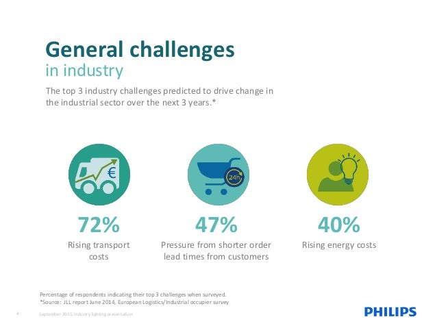 General challenges in industry The top 3 industry challenges predicted to drive change in the industrial sector over the n...