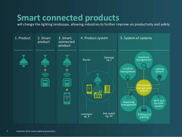 1. Product 2. Smart product 3. Smart, connected product 4. Product system 5. System of systems 6 Smart connected products ...