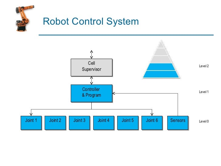 industrial robot control system Find the robot that's right for you using our robot finder tool fanuc industrial robots   motion control & laser  find a fanuc america authorized system.
