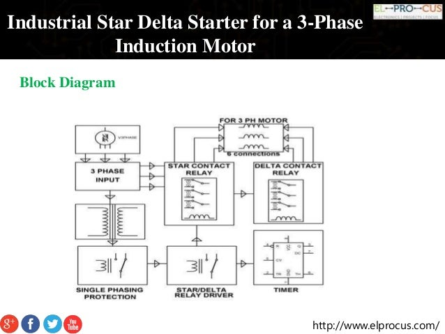 industrial star delta starter for a 3