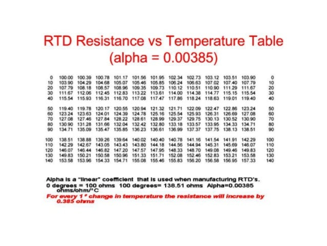 Industrial temperature measurement for 100 ohm pt rtd table