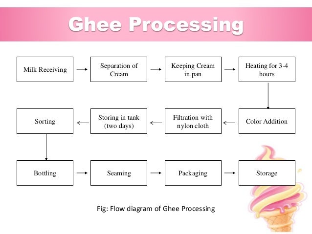 industrial training at abdul monem limited igloo ice cream and milk rh slideshare net Home Beer Brewing Process Diagram Manufacturing Process Flow Diagram