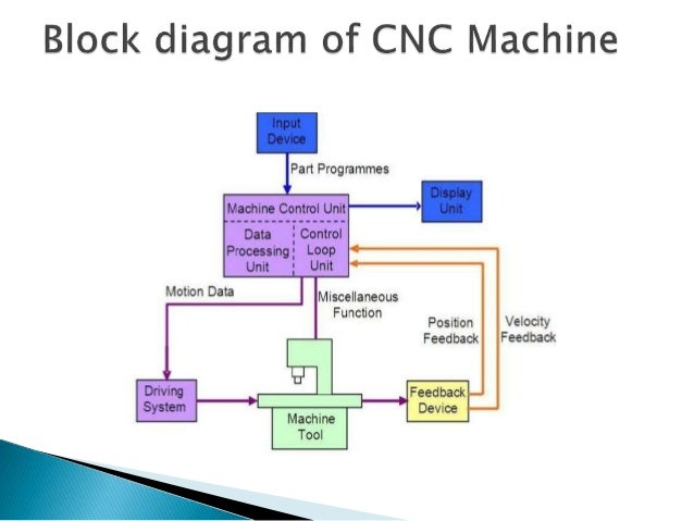 block diagram of cnc machine – comvt, Wiring block