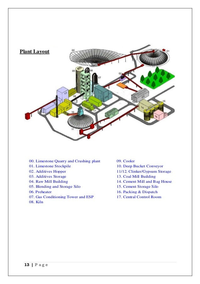 Chittorgarh Birla Cement Works : Industrial training report satna cement works birla corp