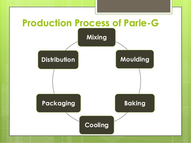 Production Process of Parle-G Mixing Moulding Baking Cooling Packaging Distribution