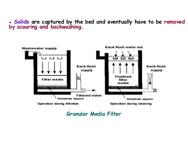 Industrial wastewater treatment granular media filter 46 sciox Gallery