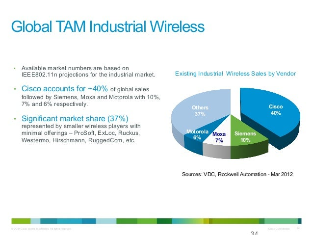 global industrial wireless market in Although automotive segment is ahead in terms of cagr, the consumer electronics segment is the most attractive segment in the global wireless charging market consumer electronics segment accounts for comparatively higher revenue share in the global wireless charging market and is expected to remain dominant throughout the.