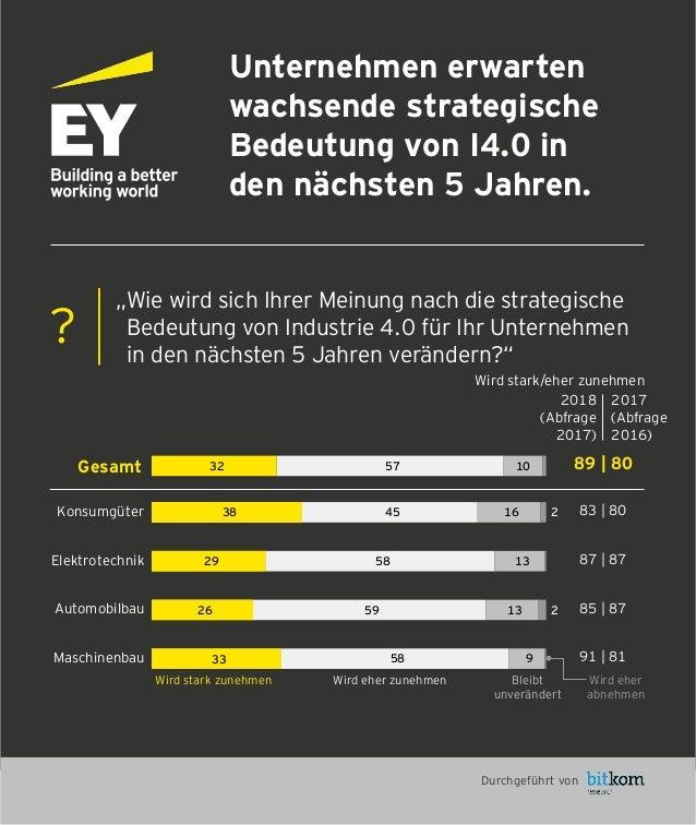 """Unternehmen erwarten wachsende strategische Bedeutung von I4.0 in den nächsten 5 Jahren. """"Wie wird sich Ihrer Meinung nach..."""
